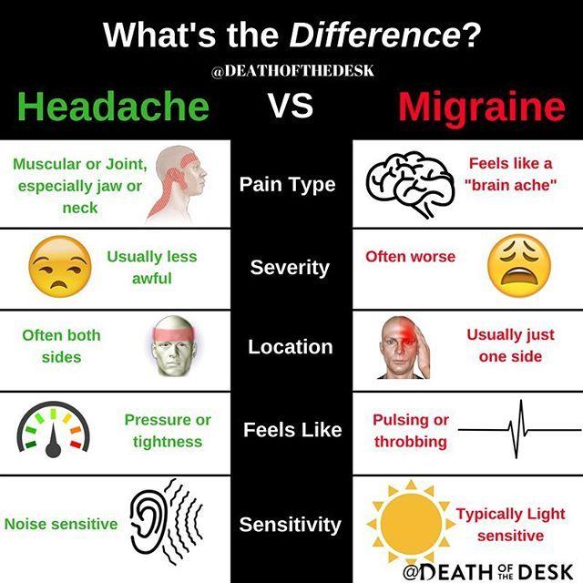 Headache vs Migraine