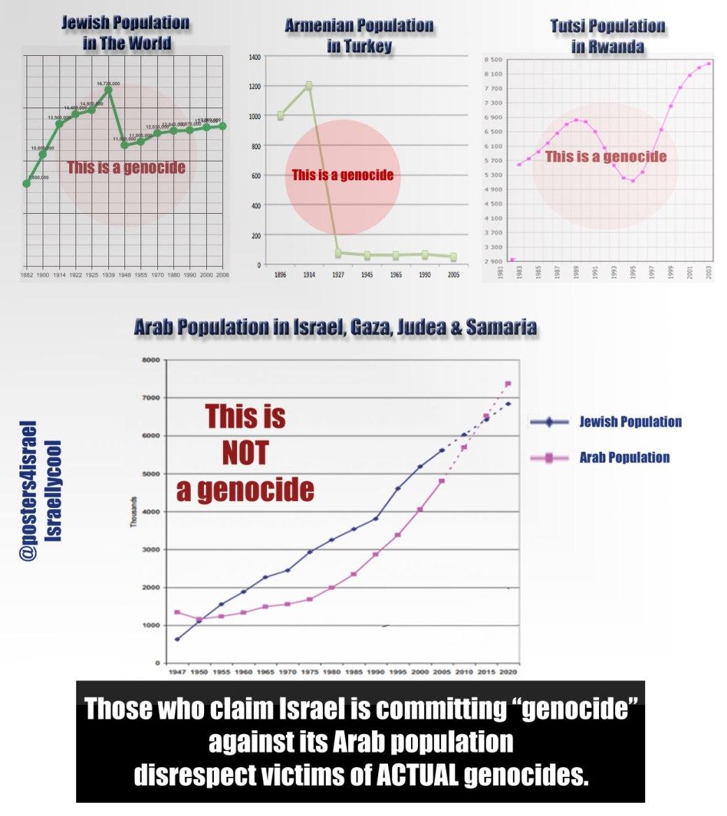 genocide-line-graph