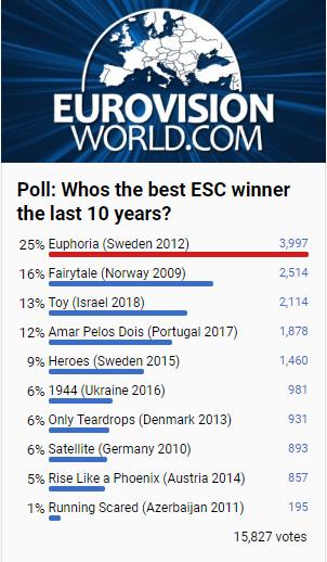 esc best last 10 years